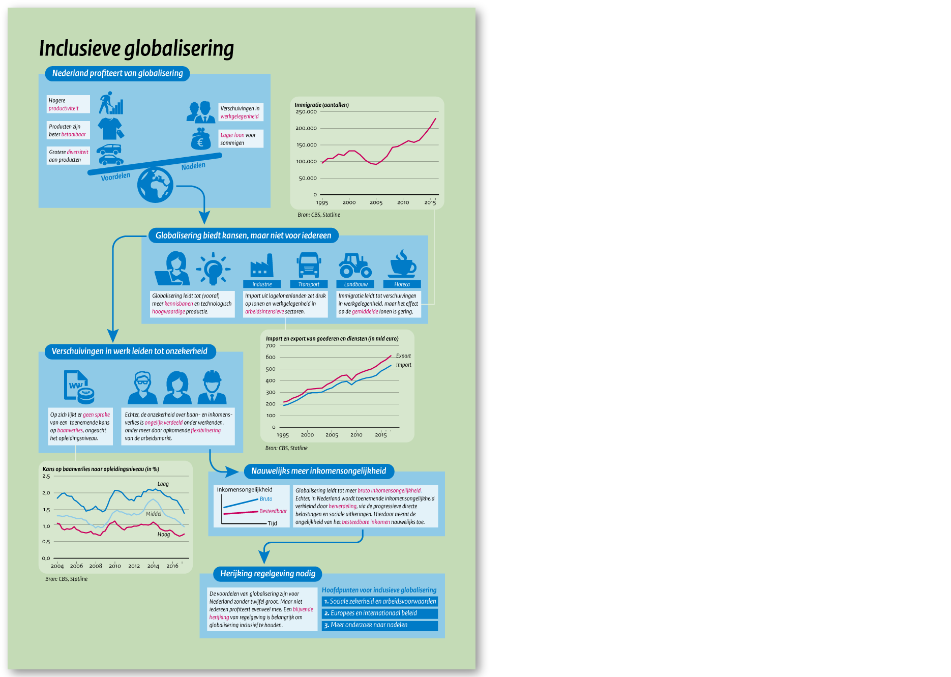 Inclusieve globalisering (Centraal Planbureau)