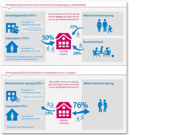Kinderopvang: overgangen op schoolniveau (Centraal Planbureau)
