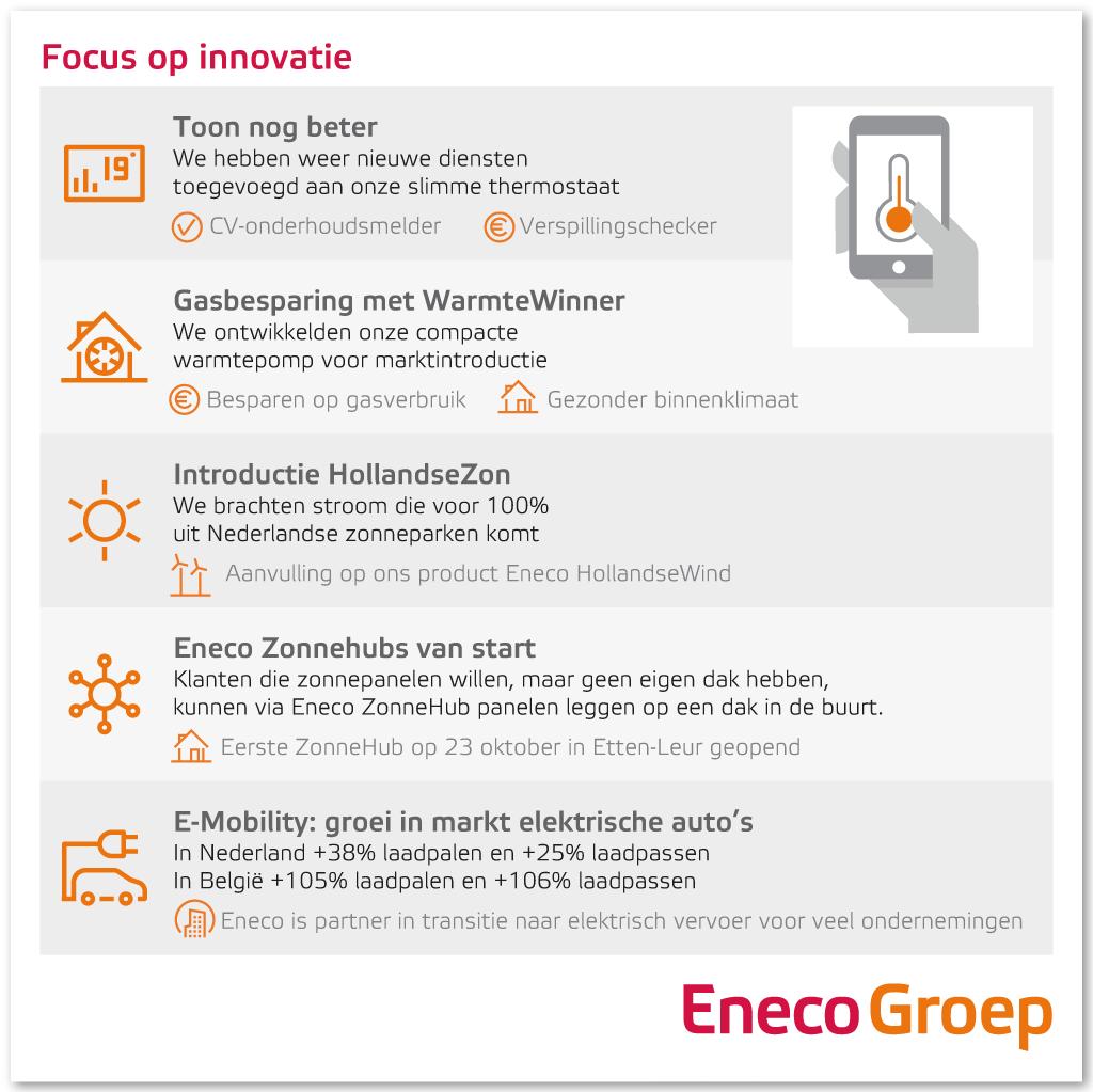 Eneco Focus op innovatie