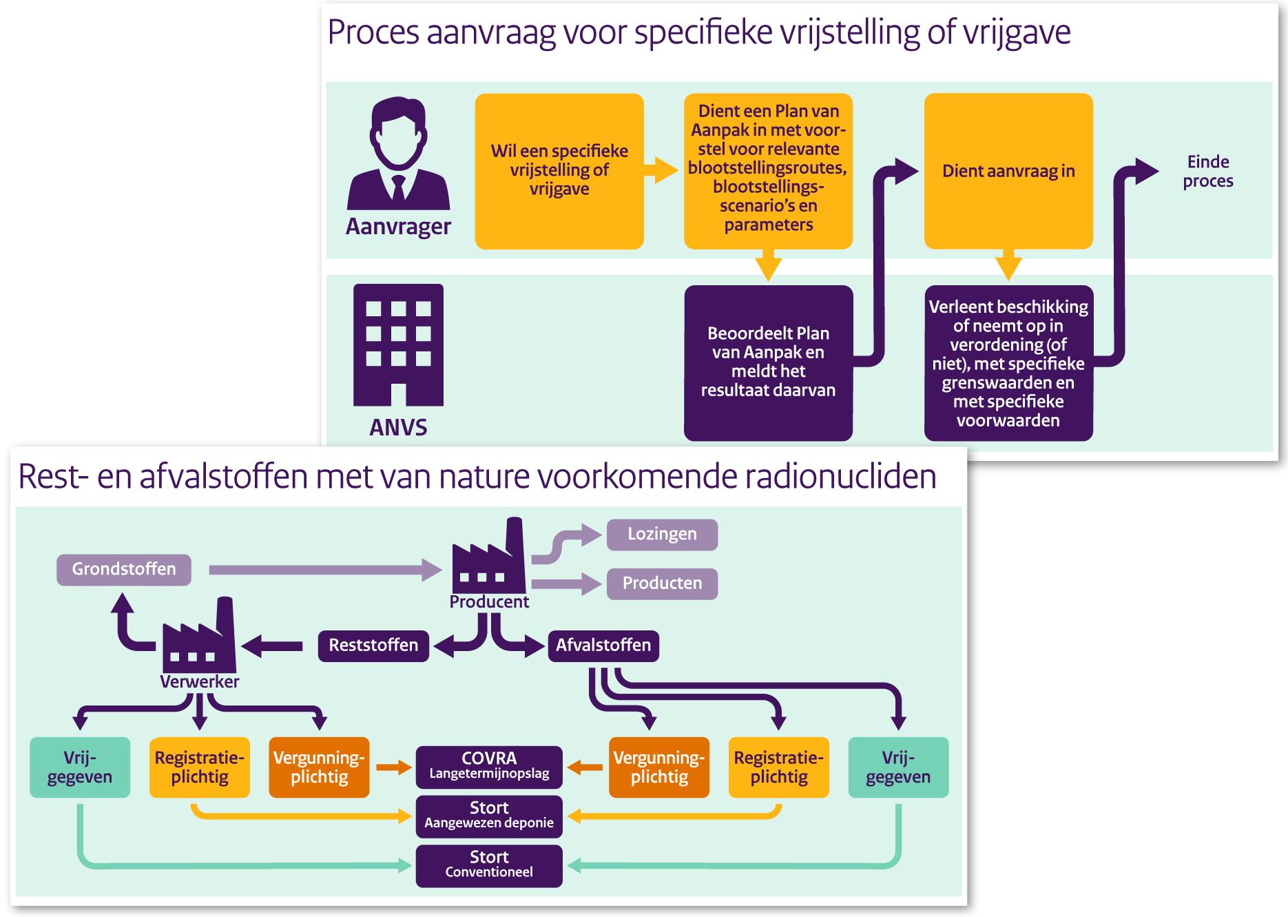 Nucleaire Veiligheid (ANVS)
