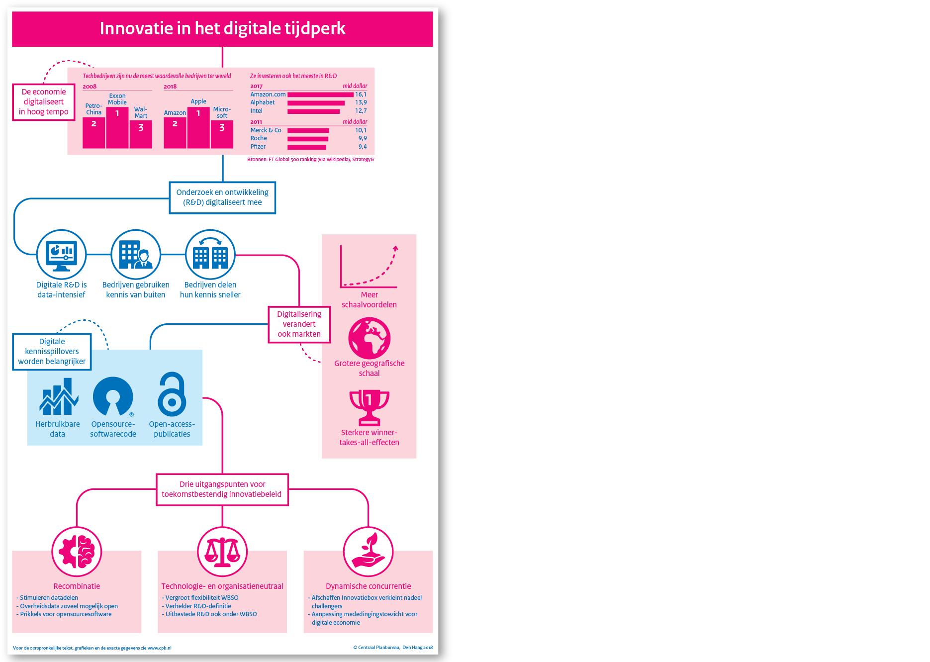 Innovatie in het digitale tijdperk (CPB)