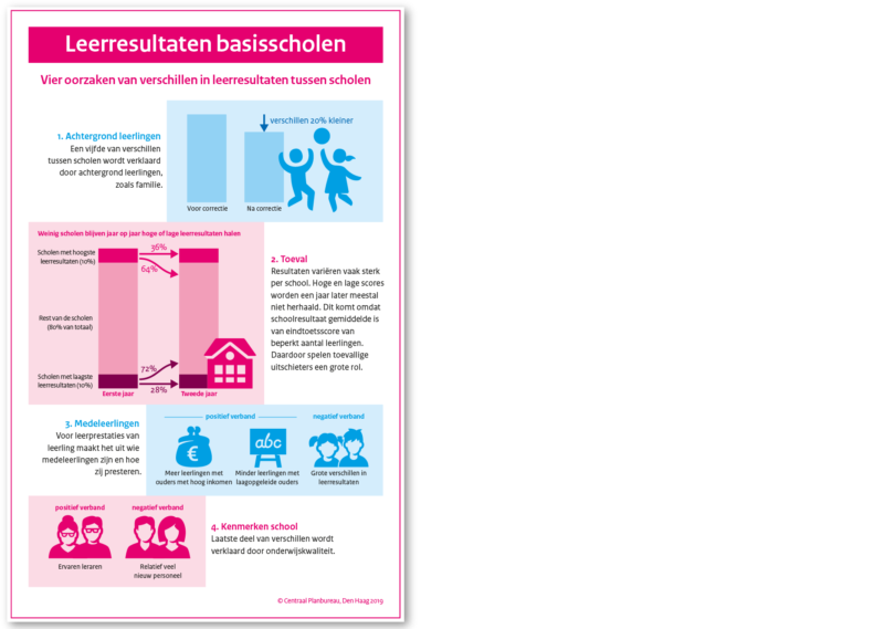 Leerresultaten basisscholen (Centraal Planbureau)