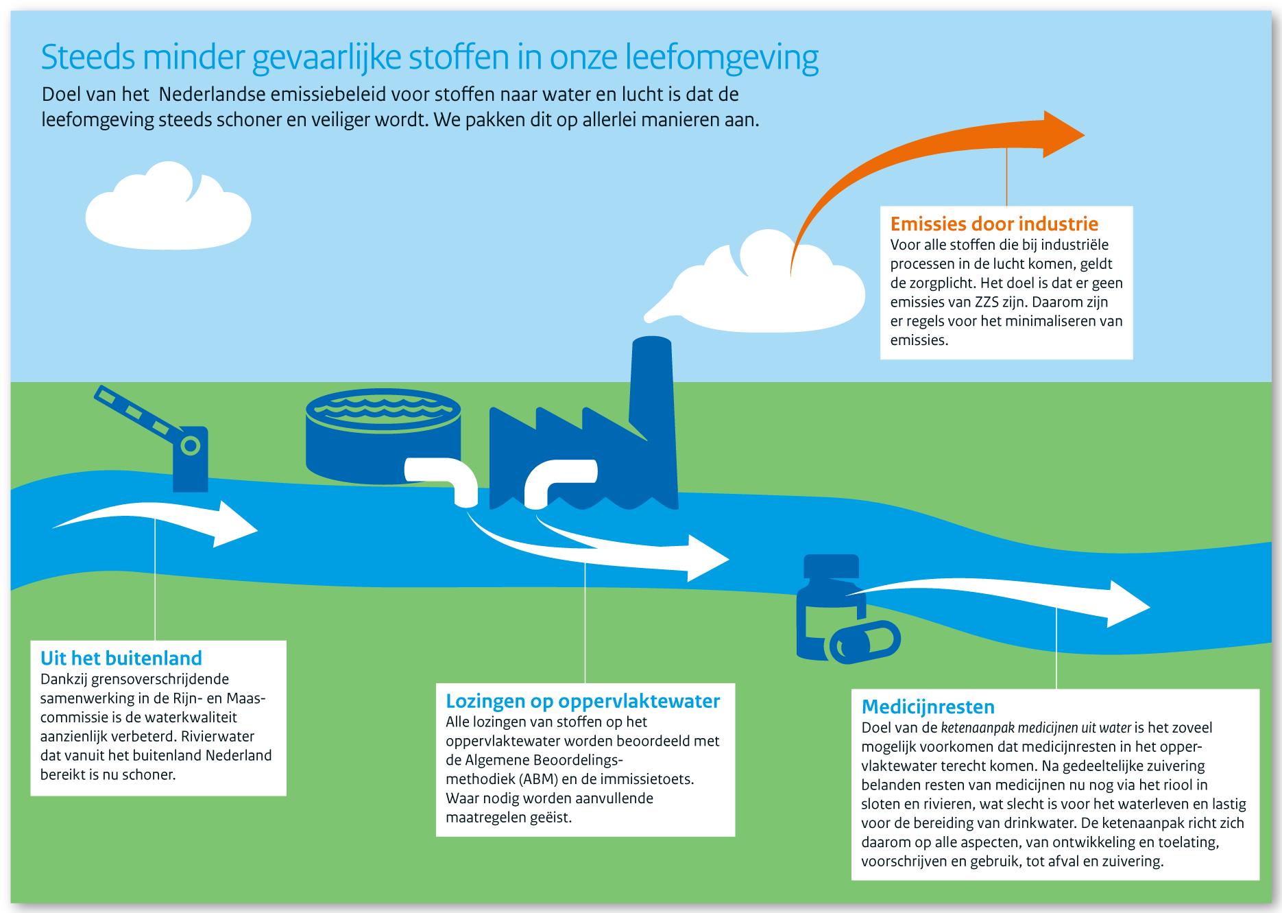 Folder Emissiebeleid (Ministerie van IenW)