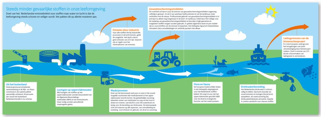 Achterzijde folder Emissiebeleid (Ministerie van IenW)