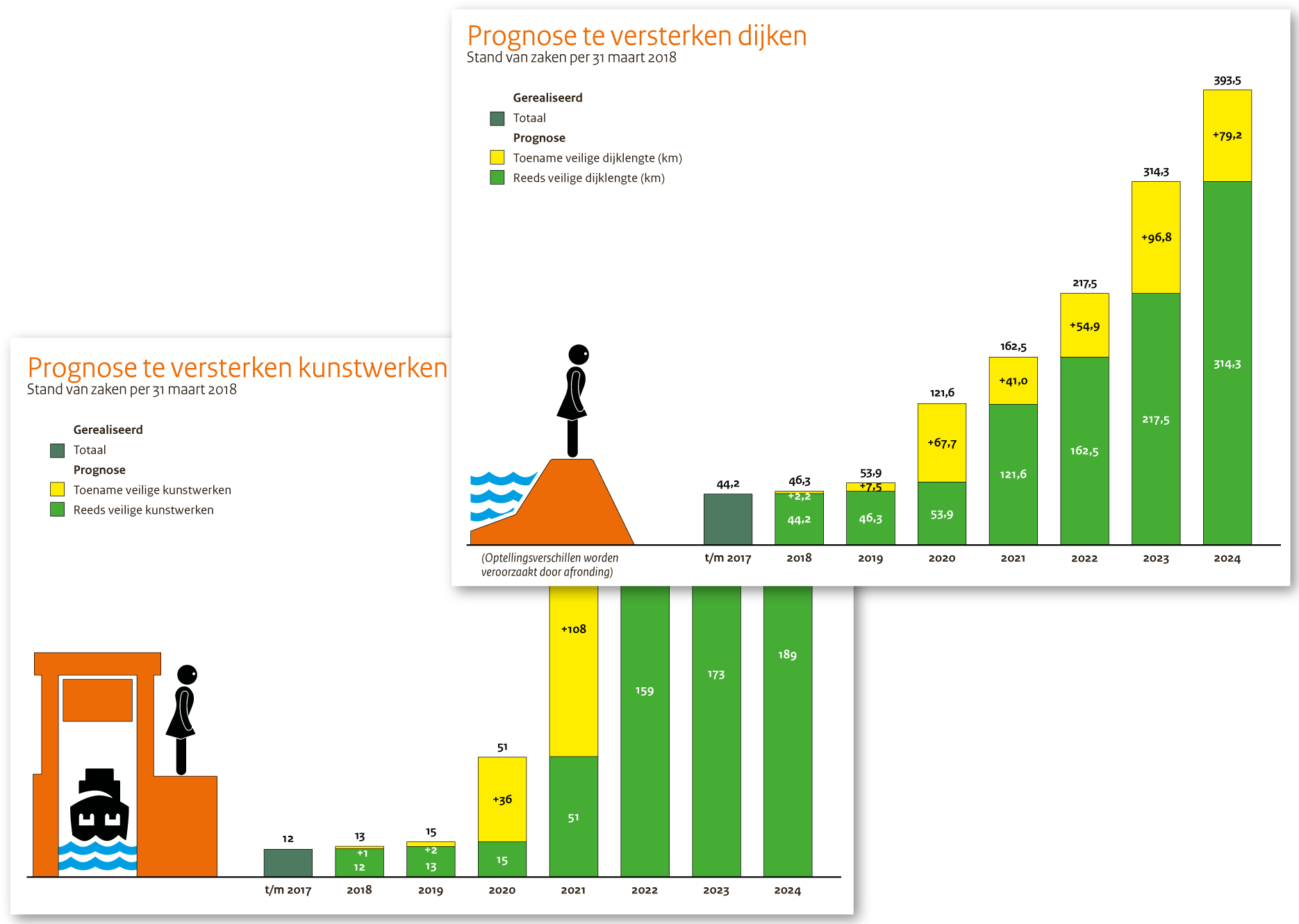 Dijkversterkingen (Rijkwaterstaat, HWBP)