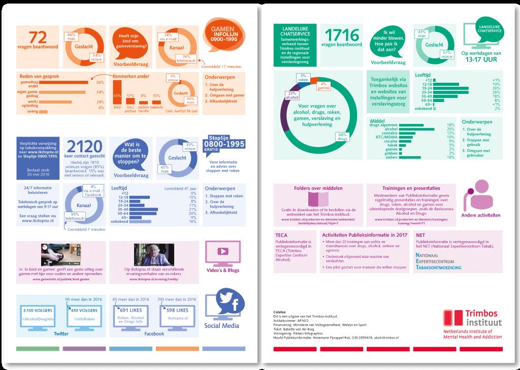 Jaarbericht Publieksinformatie 2017-2 (Trimbos-instituut)