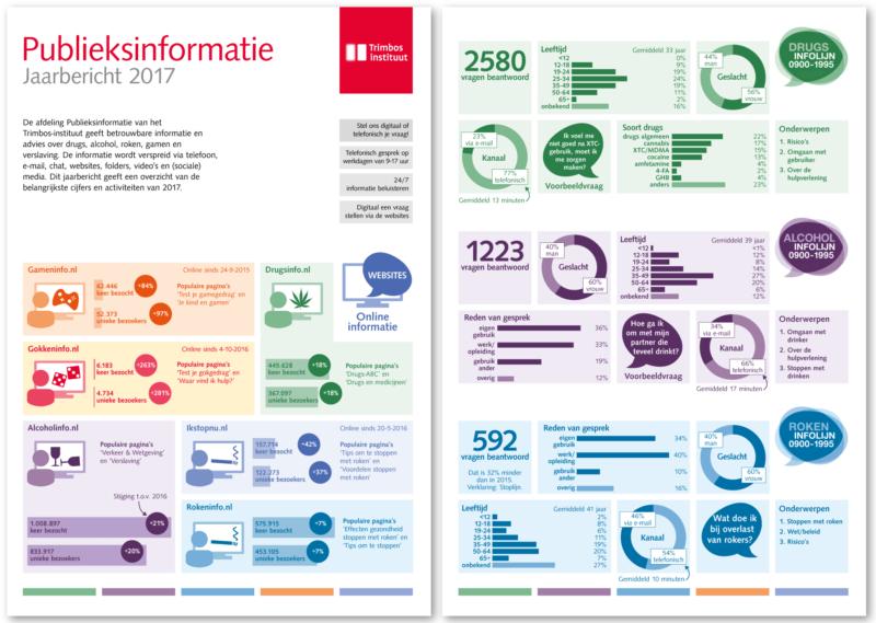 Jaarbericht Publieksinformatie 2017 (Trimbos-instituut)