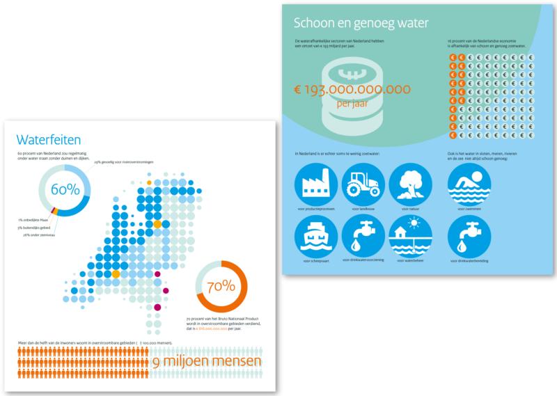 Ons Water in Nederland (Ministerie van Infrastructuur en Waterstaat)