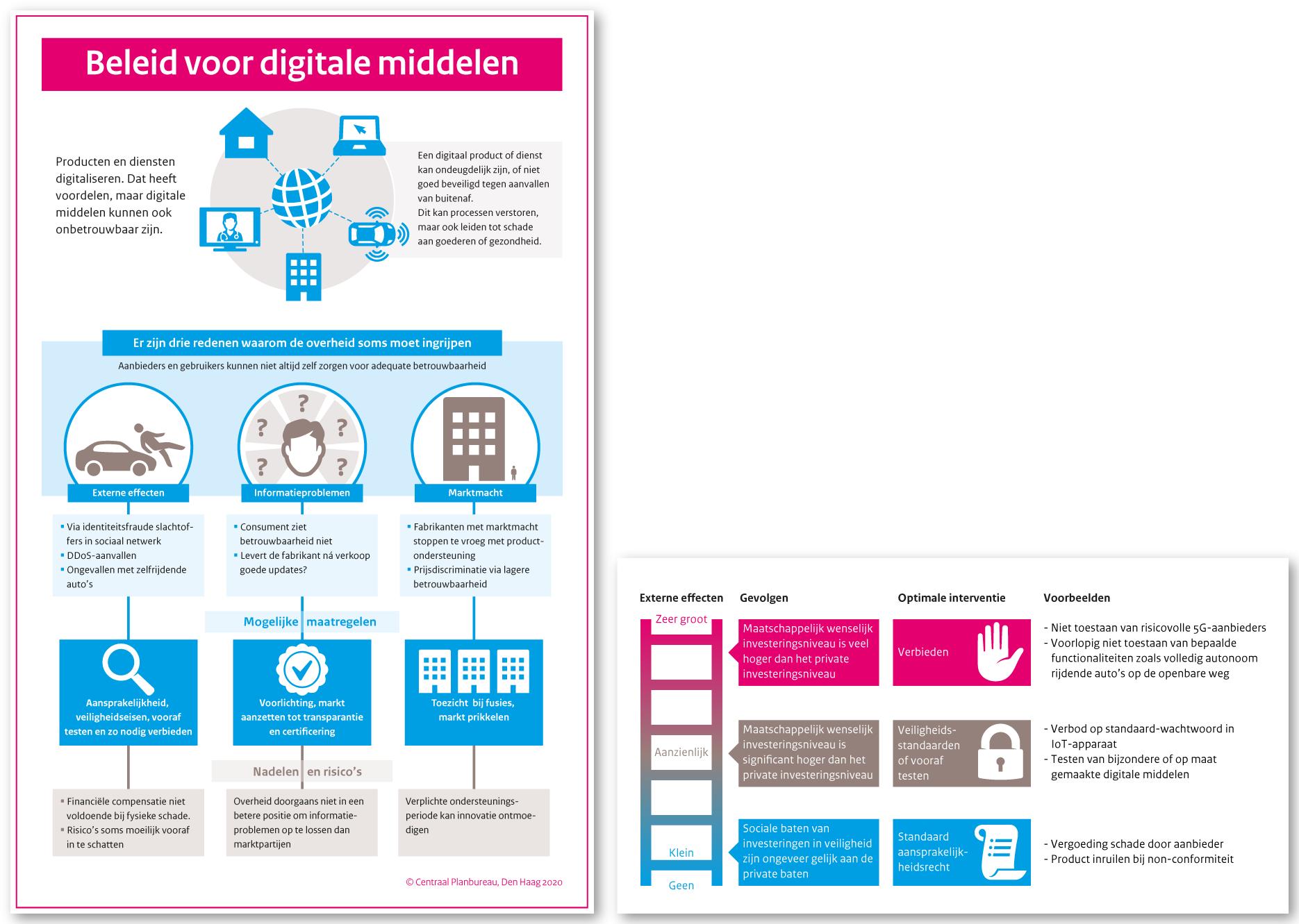 Beleid voor digitale middelen(Centraal Planbureau)