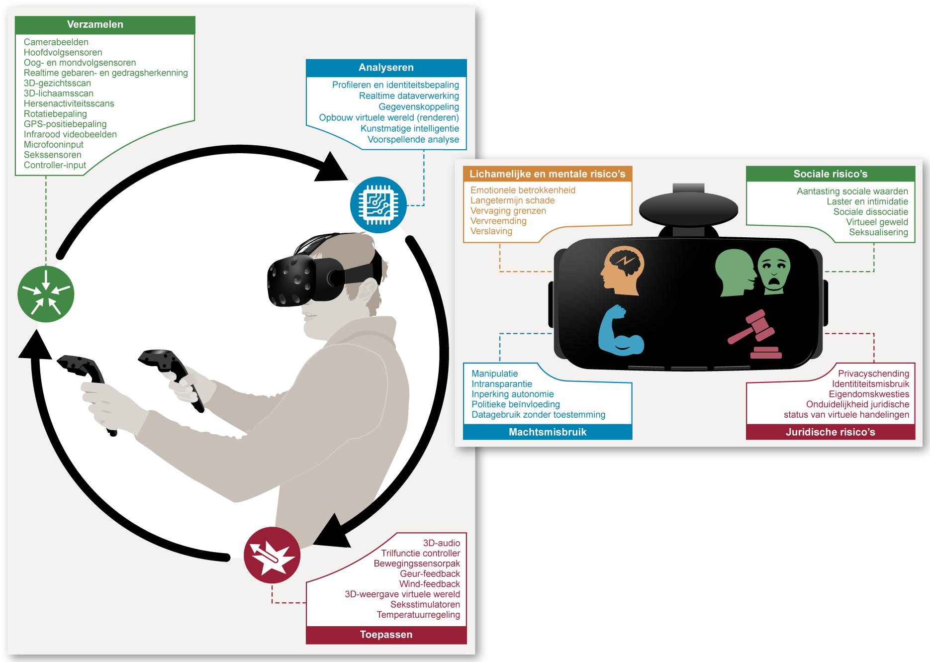 Virtual Reality (Rathenau Instituut)