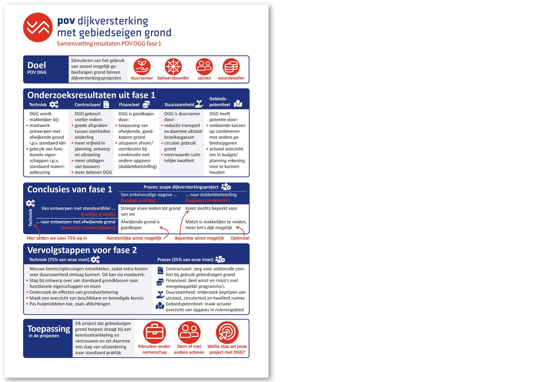 Factsheet dijkversterking - POV-DGG (HWBP)