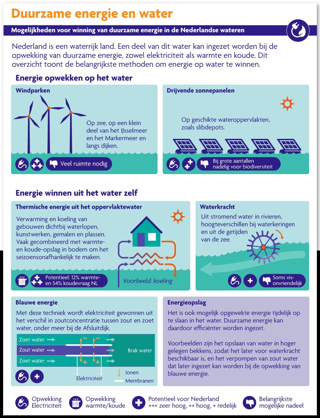 De Staat van ons Water - Duurzame energie uit water (Ministerie van Infrastructuur en Waterstaat)