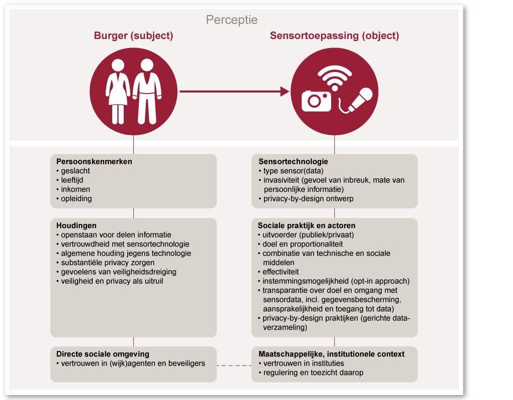 Begrippenkader burgers en sensoren (Rathenau Instituut)